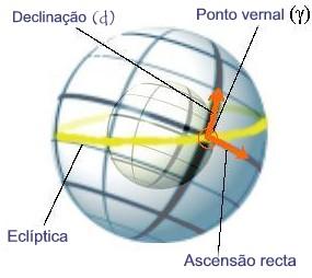 Coordenadas horizontais de um astro.