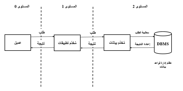 File Client Server 3 Tier Architecture Ar Png Wikimedia Commons