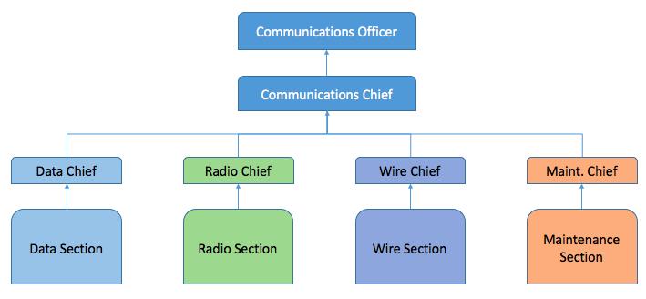communications platoon wikipedia