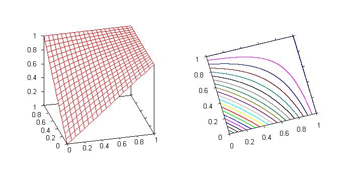 Graph of the Einstein sum