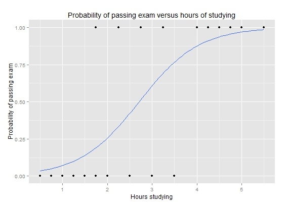 Exam pass logistic curve