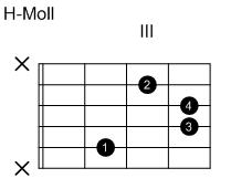 How to use guitar chords