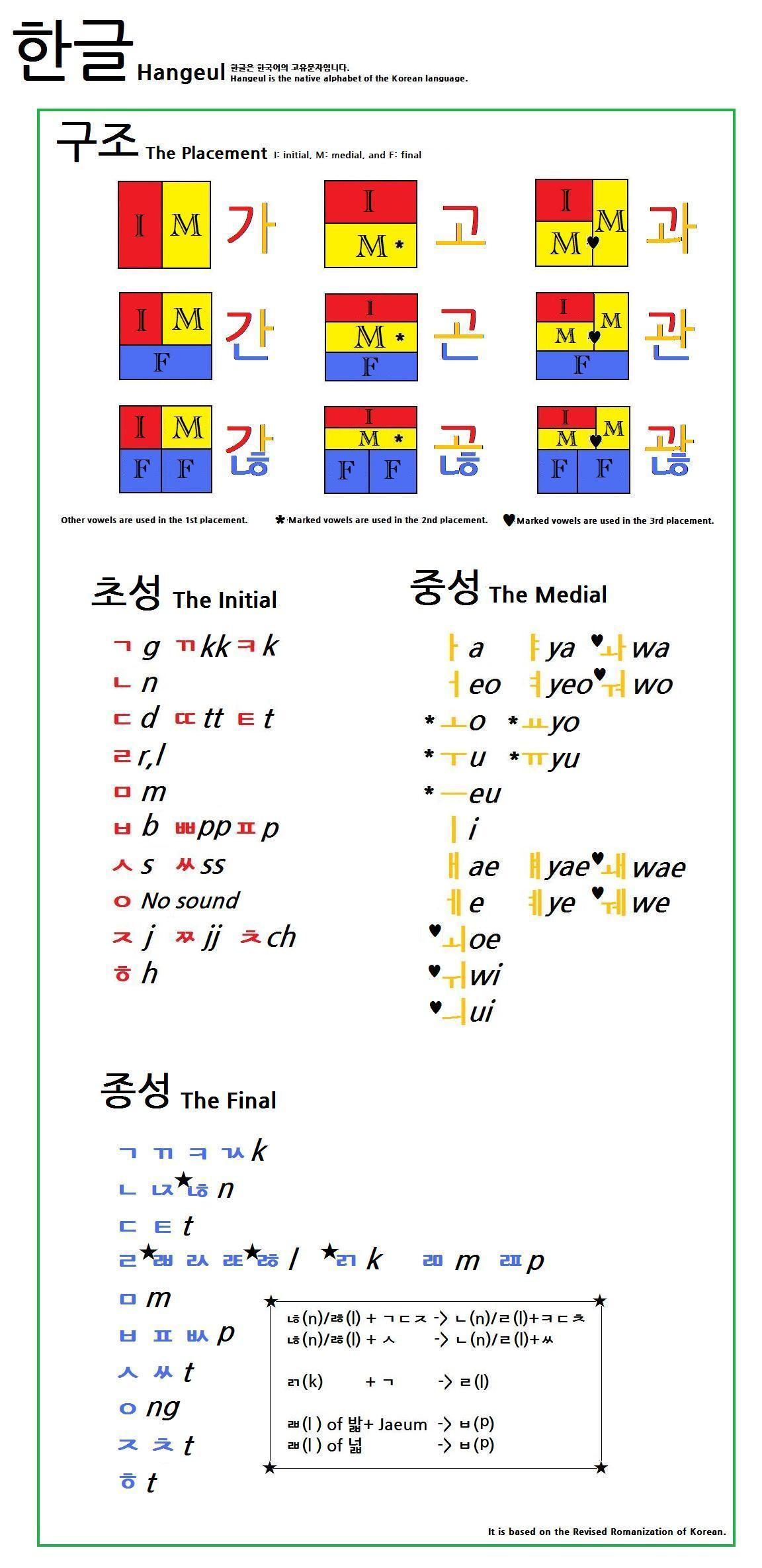 Alphabet Chart With Pictures: Hangeul New Version.jpg - Wikimedia Commons,Chart