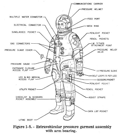 space suit bubble diagram - photo #18