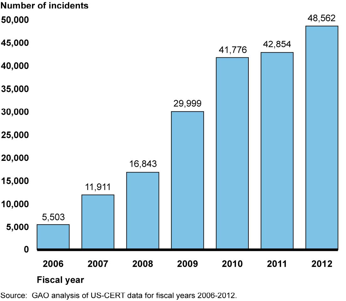 Incidents Reported by Federal Agencies in Fiscal Years 2006-2012 (15400517077).jpg