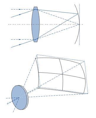 Lens curvature