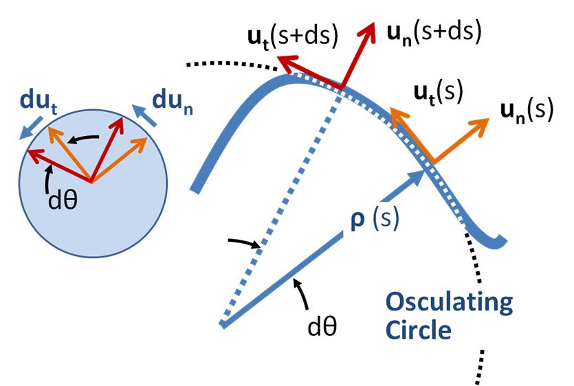 Mechanics Of Planar Particle Motion Wikipedia