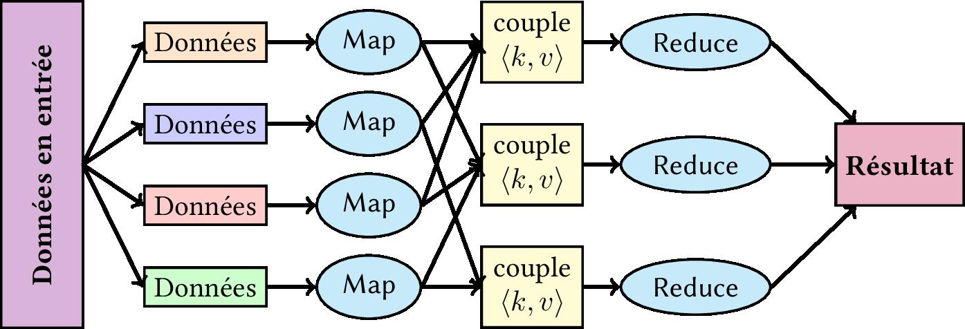 map reduce Mapreduce基础出发点是很易懂的。它由称为map和reduce 的两部分用户程序组成,然后利用框架在计算机集群上面根据需求运行多个程序实例来处理各个子任务,然后再.