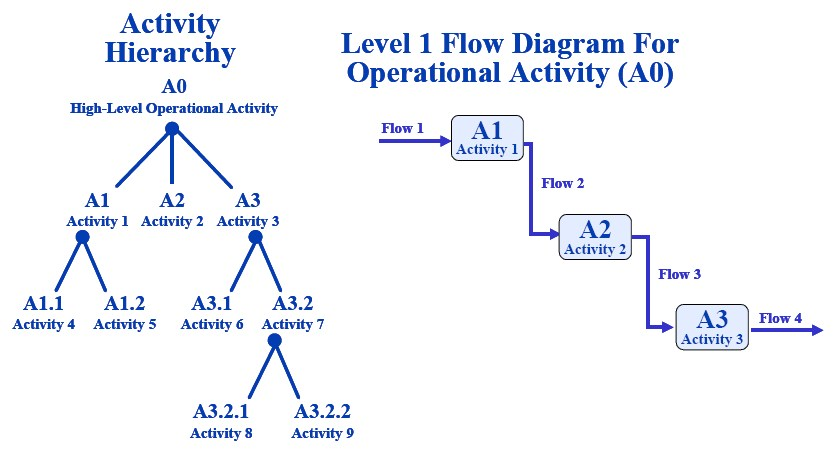 Powerpoint Organizational Chart Template: Operational Activity Hierarchy Chart and Operational Activity ,Chart
