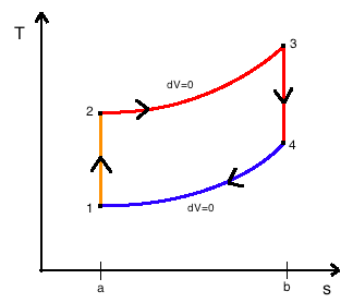 Otto cycle wikiwand temperature entropy diagram the idealized diagrams of a four stroke otto cycle both diagrams ccuart Choice Image