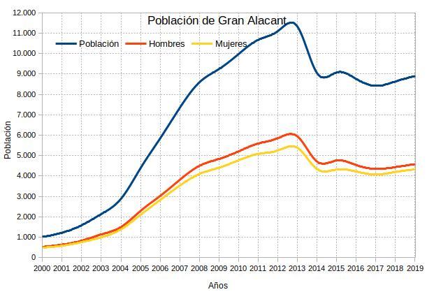 Evolución de la población en Gran Alacant del año 2000 al 2019