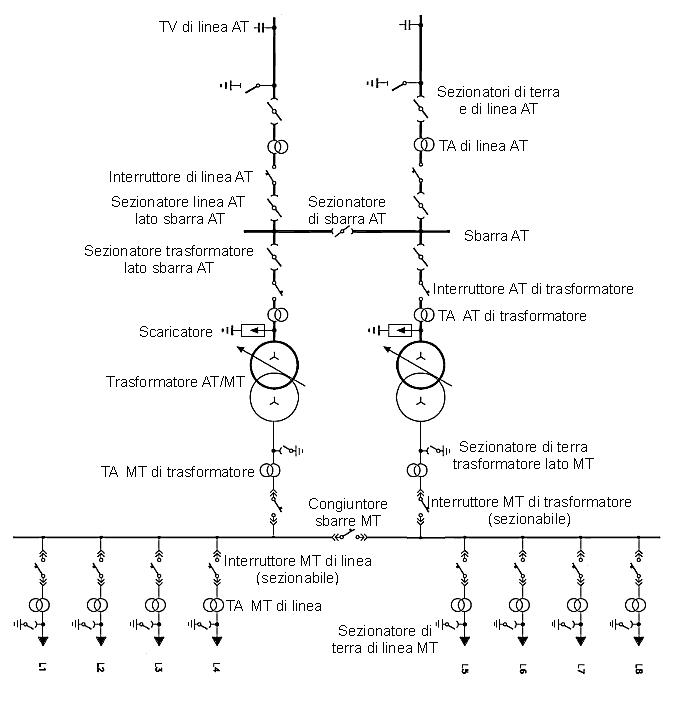 Schema unifilare di una cabina mt bt