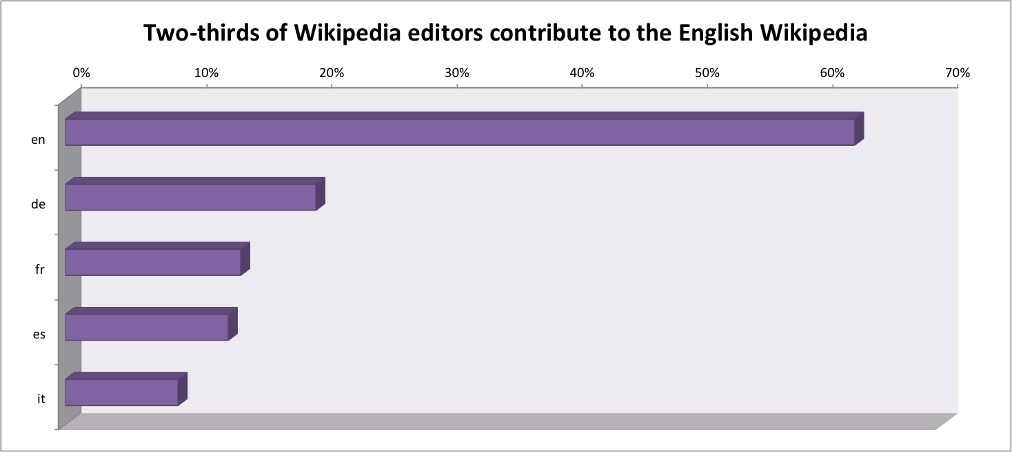 Two thirds of Wikipedia editors contribute to the English Wikipedia Findings From New Wikipedia Editors Survey: Nine Out of Ten Wikipedians Continue to Be Men