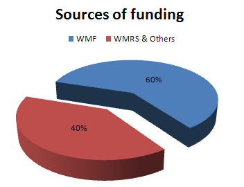 WMRS projects sources 2012-13.PNG