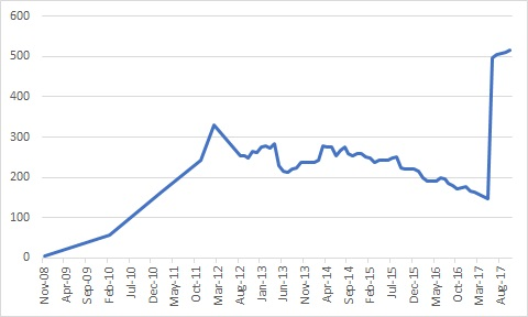 WMUK membership over time.jpg