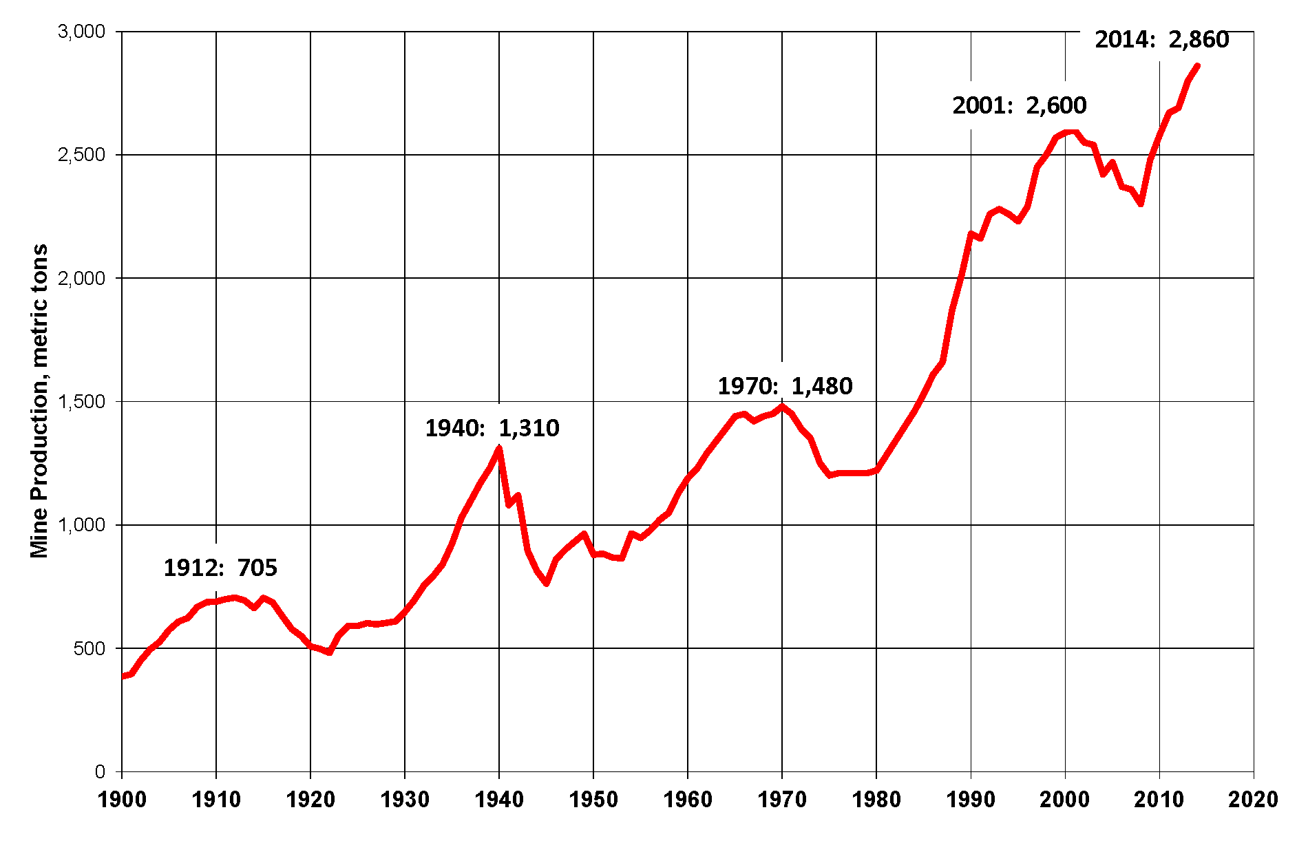 World_Gold_Production_1900-2014.png