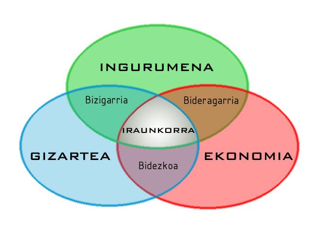 Venn Diagram 5 Circles Template: 640px-garapen iraunkorra.jpg - Wikimedia Commons,Chart