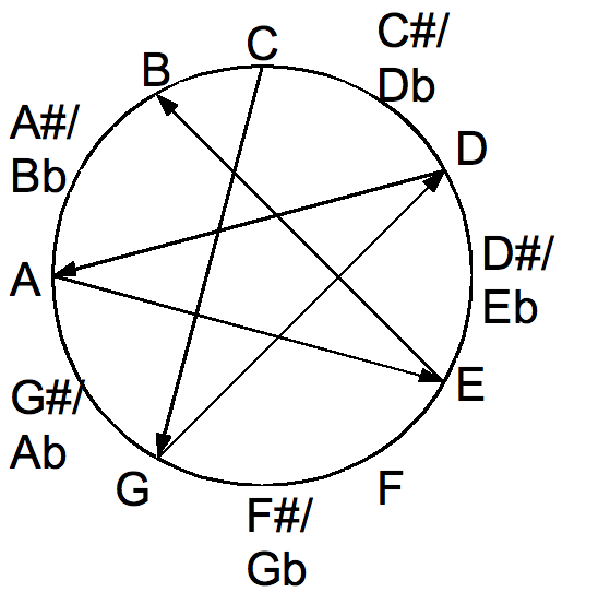 Key Signatures together with Circle Of Fifths Chord Progressions together with How To Learn To Play By Ear With Brad Mavin The Cycle Of Keys moreover Circle of fifths moreover The Circle Of Fifths. on circle of fourths chart