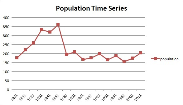 File:Ashton population time series 1801-2011.jpg