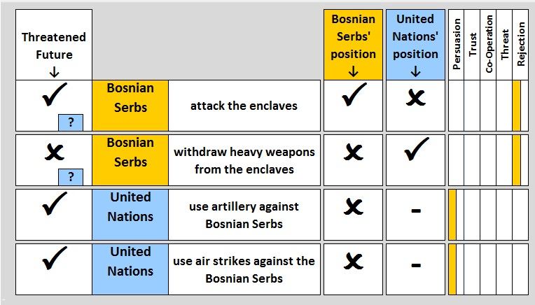 "Second Card Table: The UN eliminated the Bosnian ""hostage"" card and brought in an additional, credible ""Artillery"" card, changing the situation in their favour: The Bosnian Serbs now have two persuasion dilemmas and two rejection dilemmas BosniaConfrontation2.JPG"