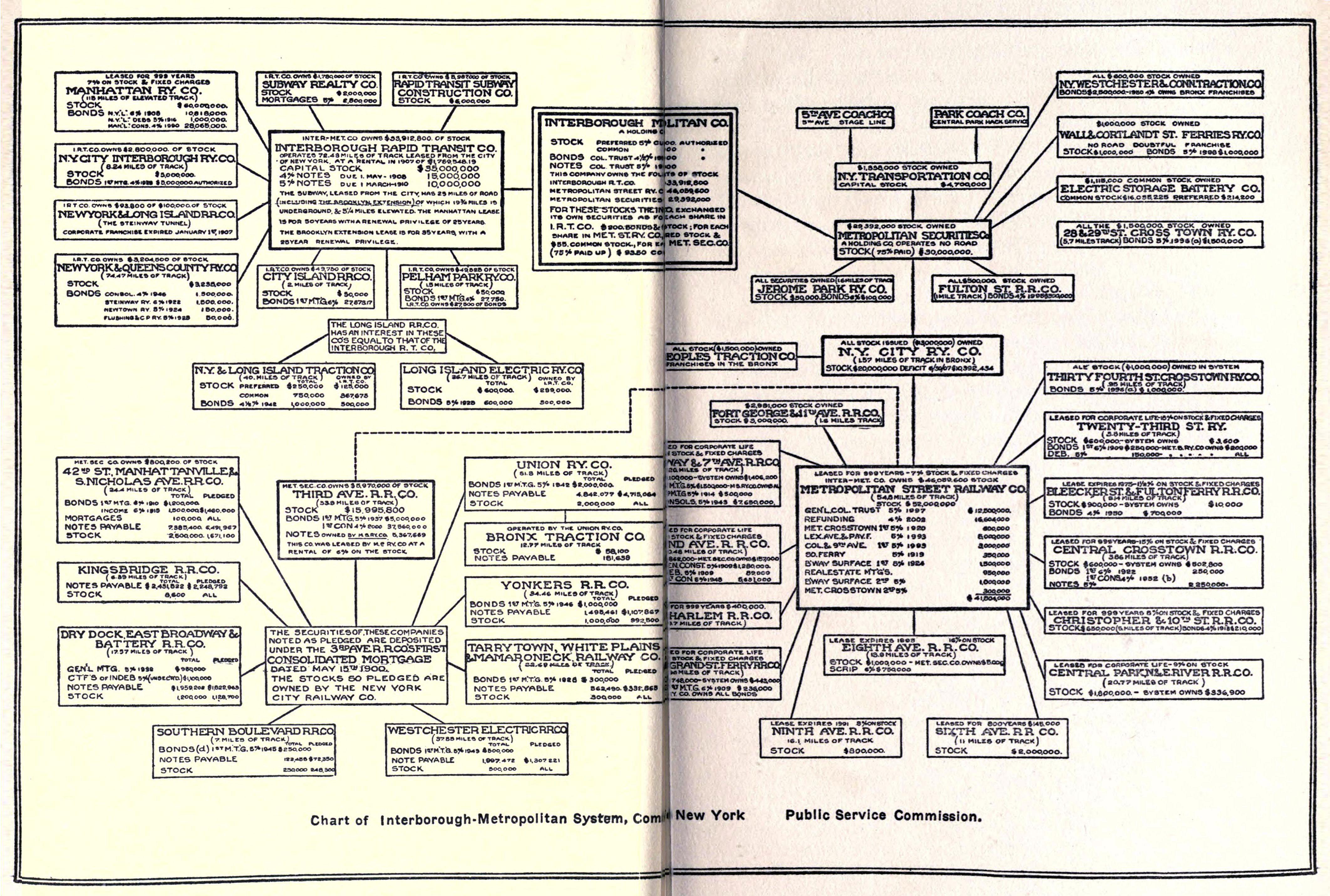 It Works Payment Chart: Chart of Interborough-Metropolitan System New York 1909.jpg ,Chart