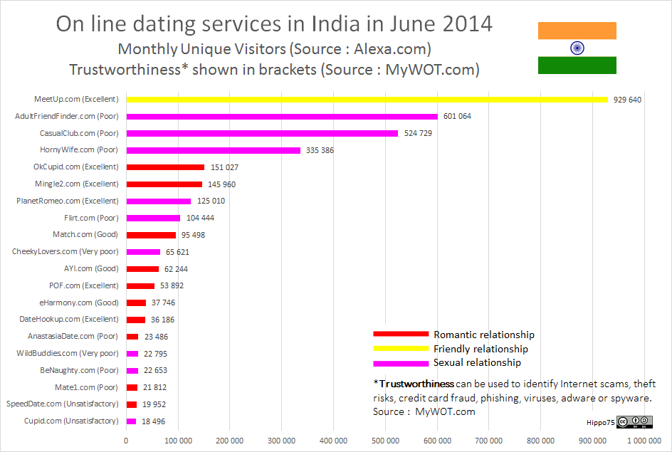 On line dating services in India in June 2014Monthly Unique Visitors (Source : Alexa.com)Trustworthiness* shown in brackets (Source : MyWOT.com)
