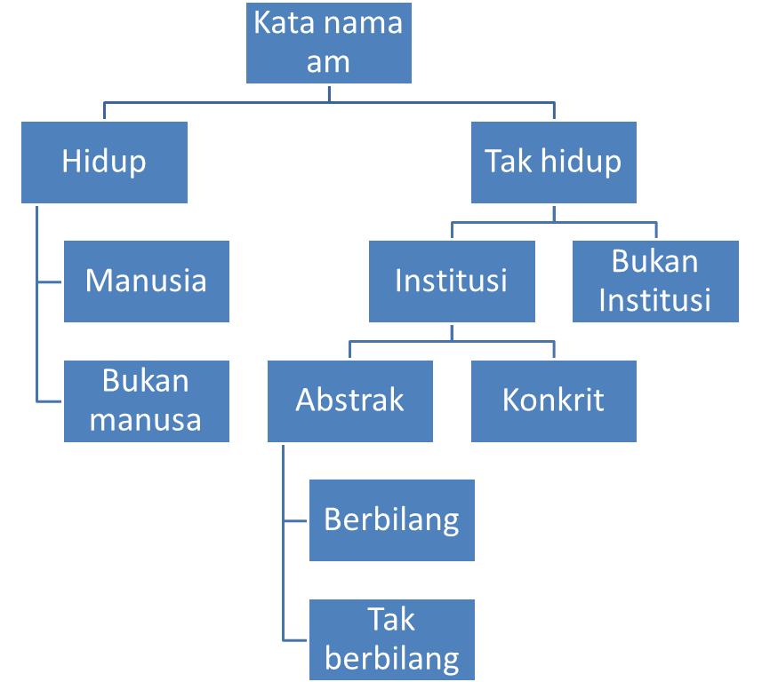 File Gambar Rajah Kata Nama Am Png Wikimedia Commons