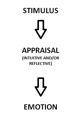 English: Intuitive-Reflective Appraisal