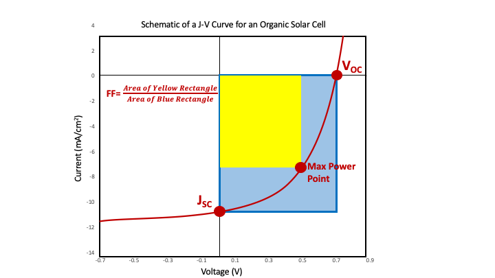 Organic Photovoltaic Current Voltage Curve