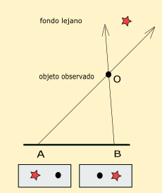 Archivo:Paralaje.png