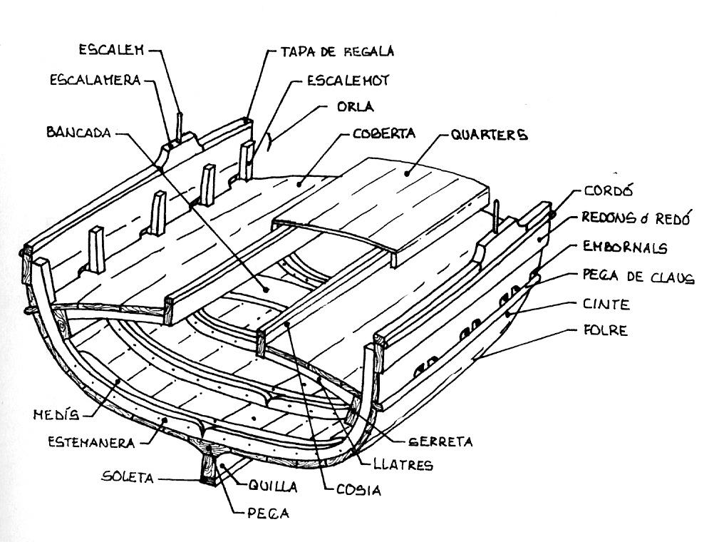 File:Parts buc-català.jpg - Wikimedia Commons