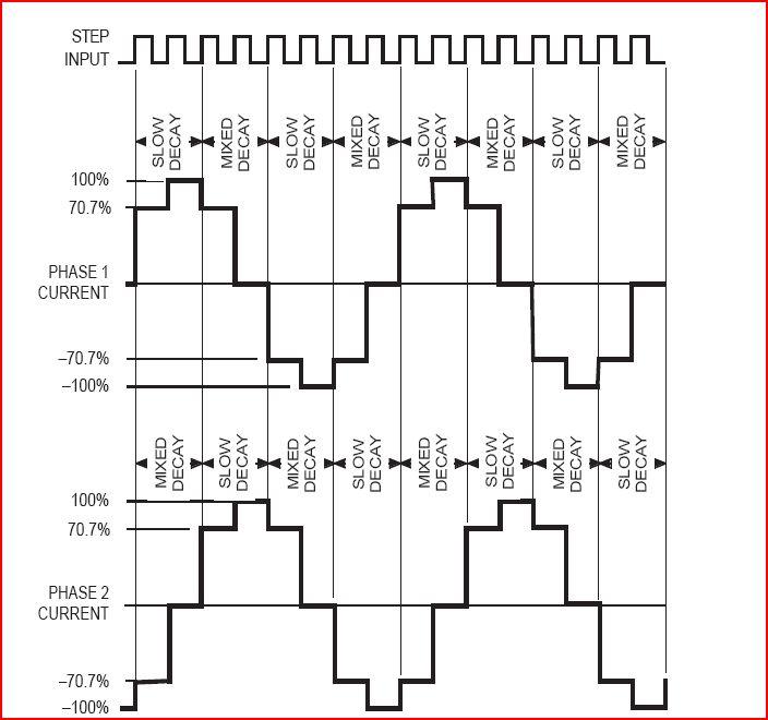 Arduino/Motor Control/steppermotors - Wikiversity