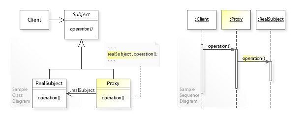 uml class and sequence diagram[edit]