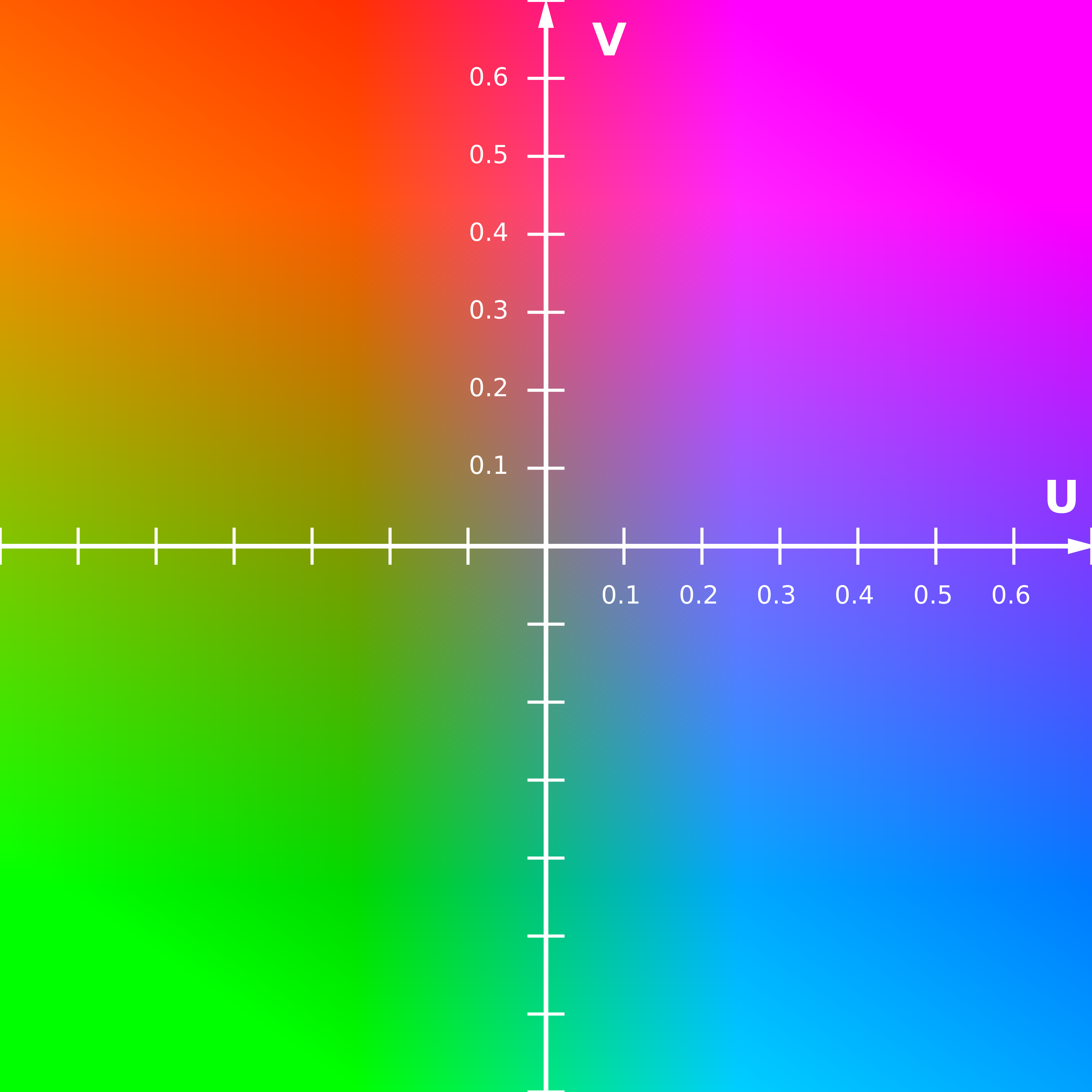 File:YUV-UV Scaled Y0 5 70 percent png - Wikimedia Commons