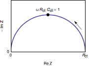 Fig. 3: Electrochemists Nyquist diagram of a RC parallel circuit. The arrow indicates increasing angular frequencies. ZRctCdlparallele.png