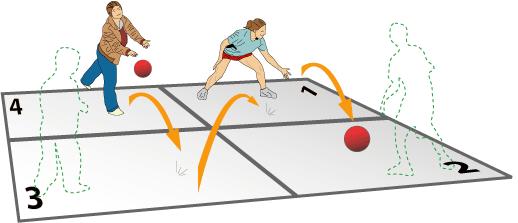 4 square gameplay diagram.png