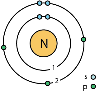 Bohr diagram nitrogen auto wiring diagram today file 7 nitrogen n bohr model png wikimedia commons rh commons wikimedia org bohr diagram nitrogen bohr model nitrogen atom ccuart Image collections