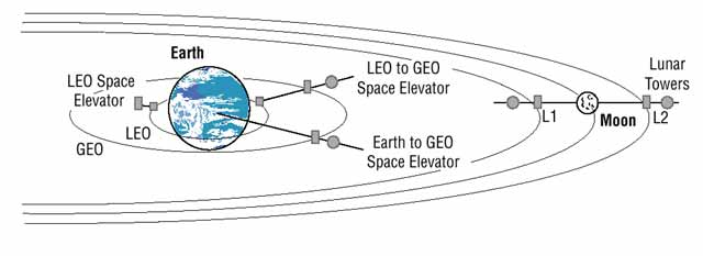 https://upload.wikimedia.org/wikipedia/commons/6/6f/A_comparison_of_Space_Elevator_concepts.jpg