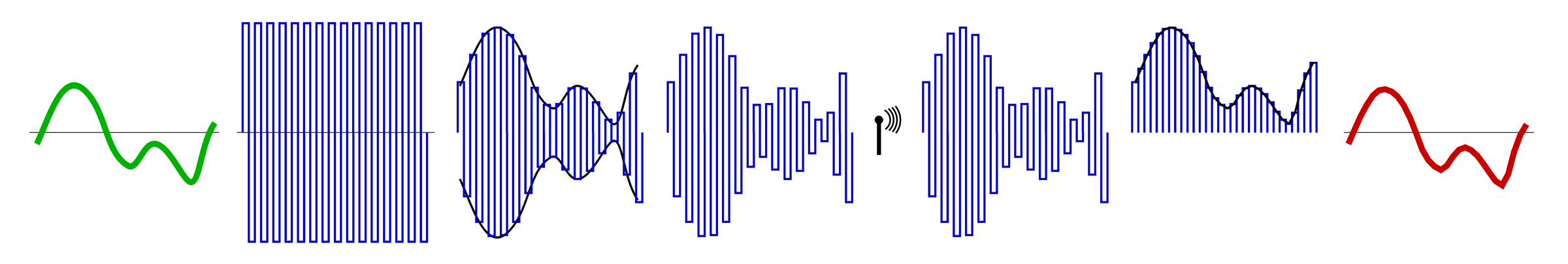 Amplitude_modulation