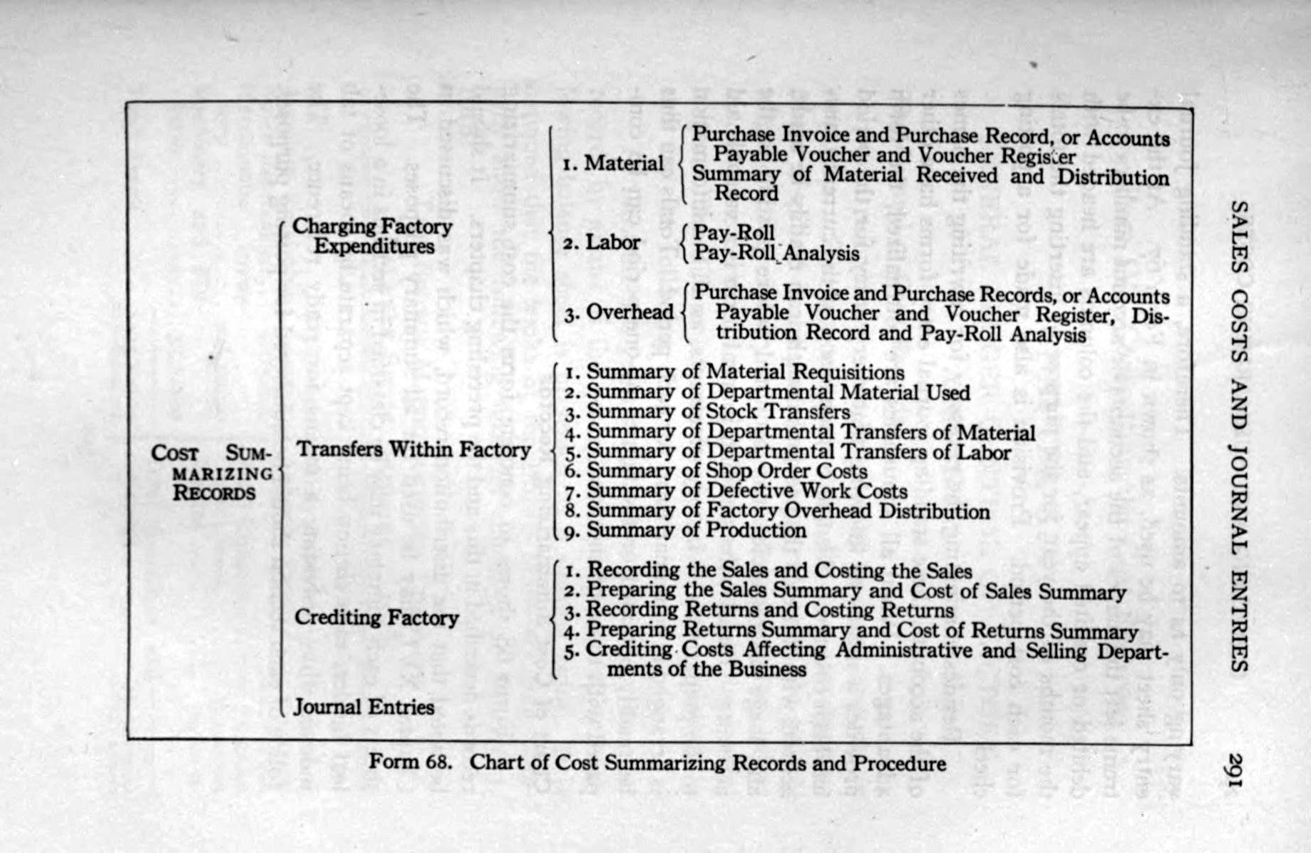 Stock Chart Analysis: Chart of Cost Summarizing Records and Procedures 1919.jpg ,Chart