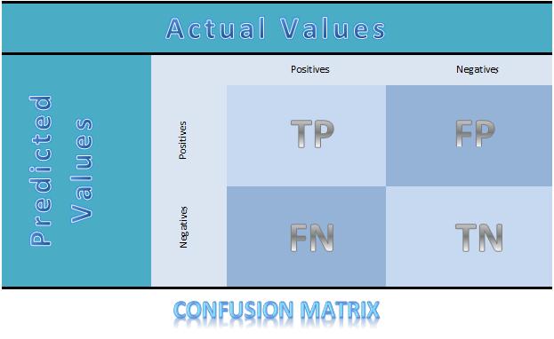 File:ConfusionMatrix.png