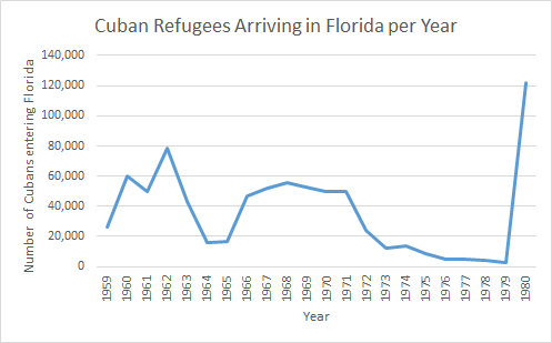 Chart showing history of Cuban refugees arriving in Florida.