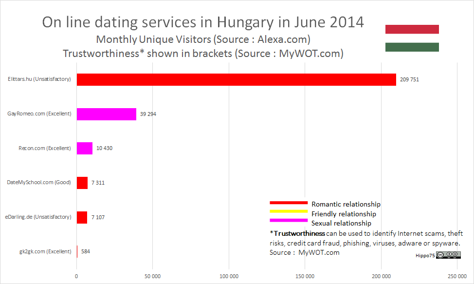 On line dating services in Hungary in June 2014Monthly Unique Visitors (Source : Alexa.com)Trustworthiness* shown in brackets (Source : MyWOT.com)