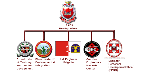 Visual representation of the U.S. Army Engineer School structure