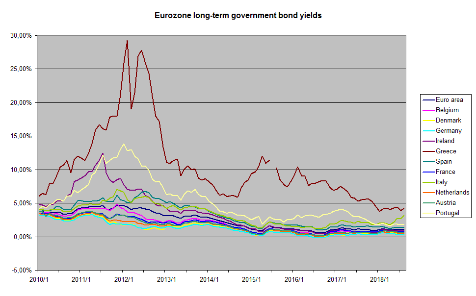 File:Eurozone long-term government bond yields.png ...