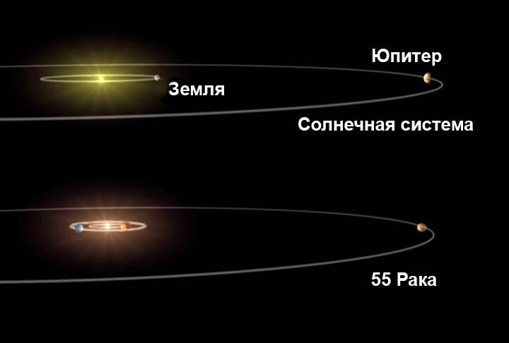 Сравнение системы Kepler-11 с орбитами Меркурия и Венеры