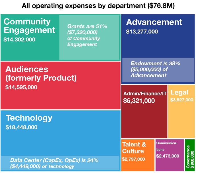 FY17-18 WMF AP department expenses