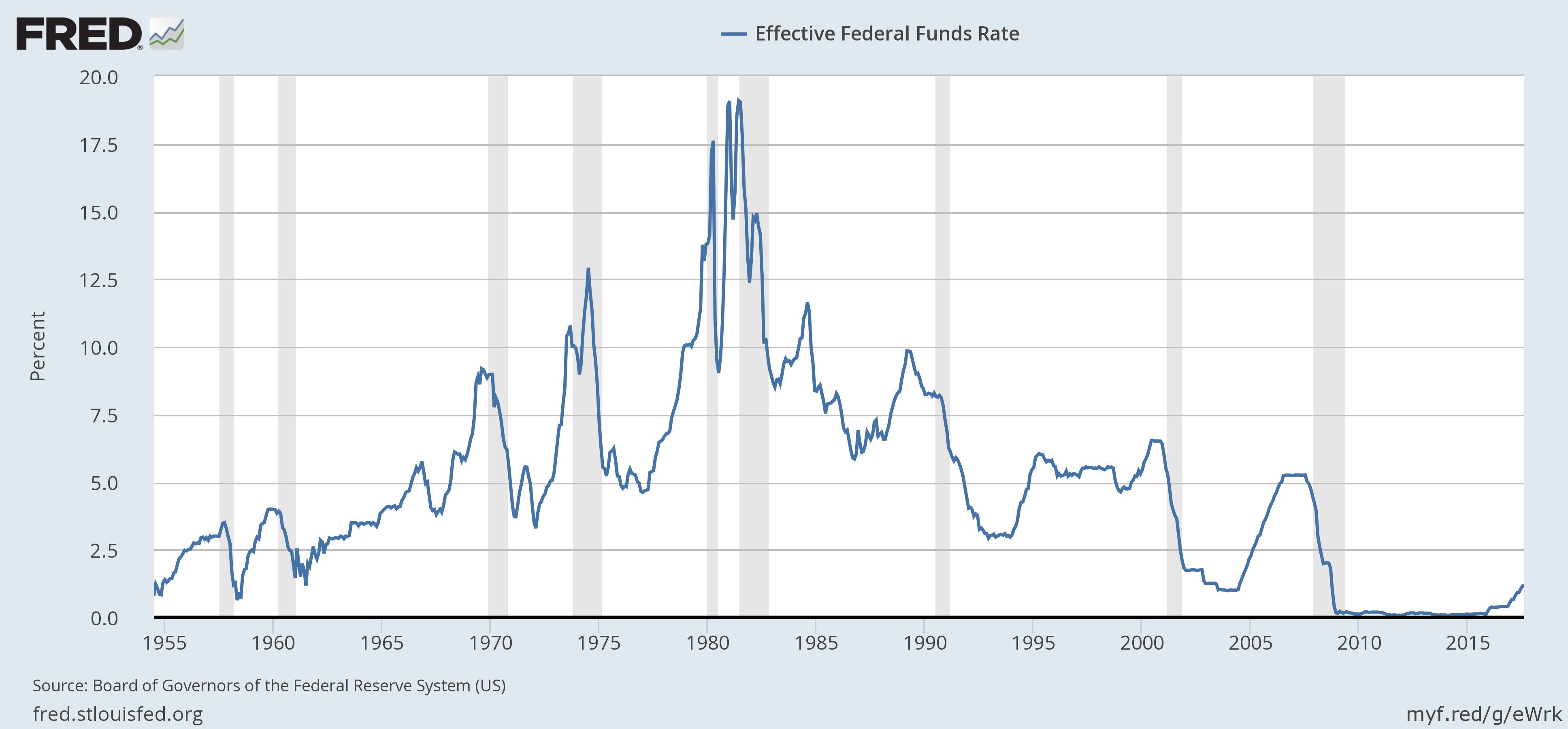 Previous interest rates