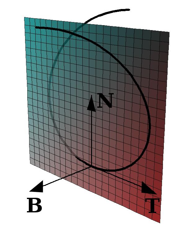 gibbs plane tangent thesis