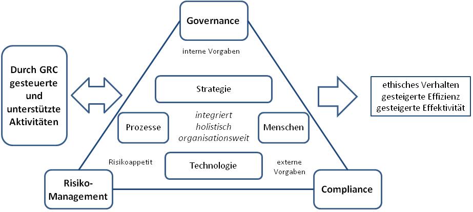 Governance Risk Amp Compliance Wikipedia